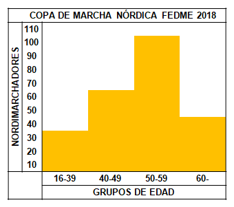 Estadistica Copa FEDME MN 2018