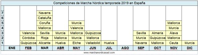 Tabla España 2019